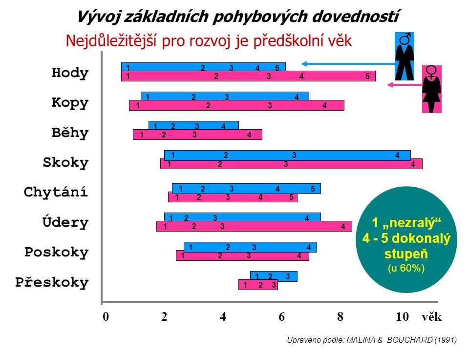 """Hody Kopy Běhy Skoky Chytání Údery Poskoky Přeskoky 1 2 3 4 5 1 2 3 4 0 2 4 6 8 10 věk 1 2 3 4 1 2 3 4 5 1 2 3 4 1 2 3 4 5 1 2 3 1 """"nezralý 4 - 5 dokonalý stupeň (u 60%) Upraveno podle: MALINA & BOUCHARD (1991) Vývoj základních pohybových dovedností Nejdůležitější pro rozvoj je předškolní věk"""