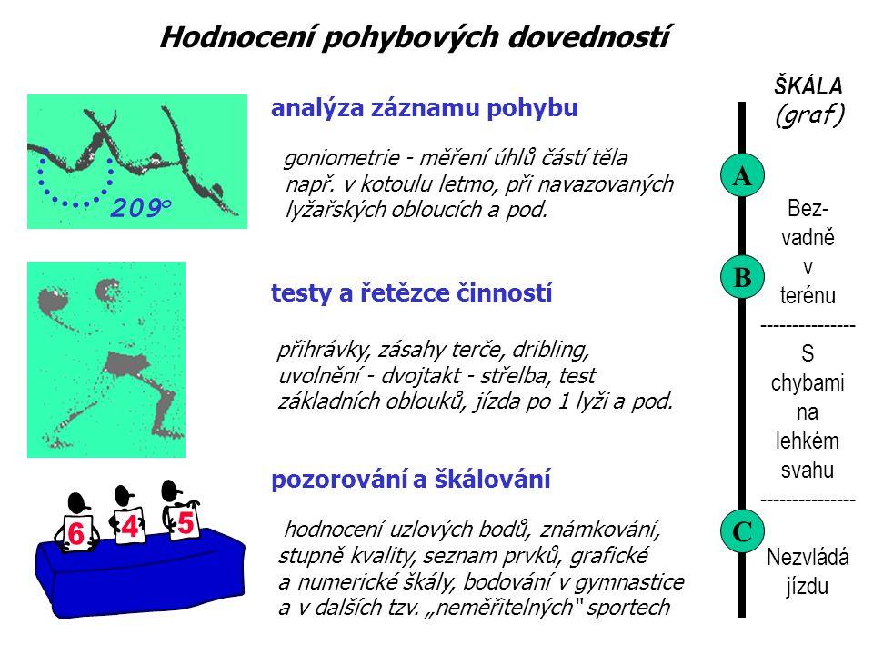 ŠKÁLA (graf) Bez- vadně v terénu --------------- S chybami na lehkém svahu --------------- Nezvládá jízdu A B C analýza záznamu pohybu goniometrie - měření úhlů částí těla např.