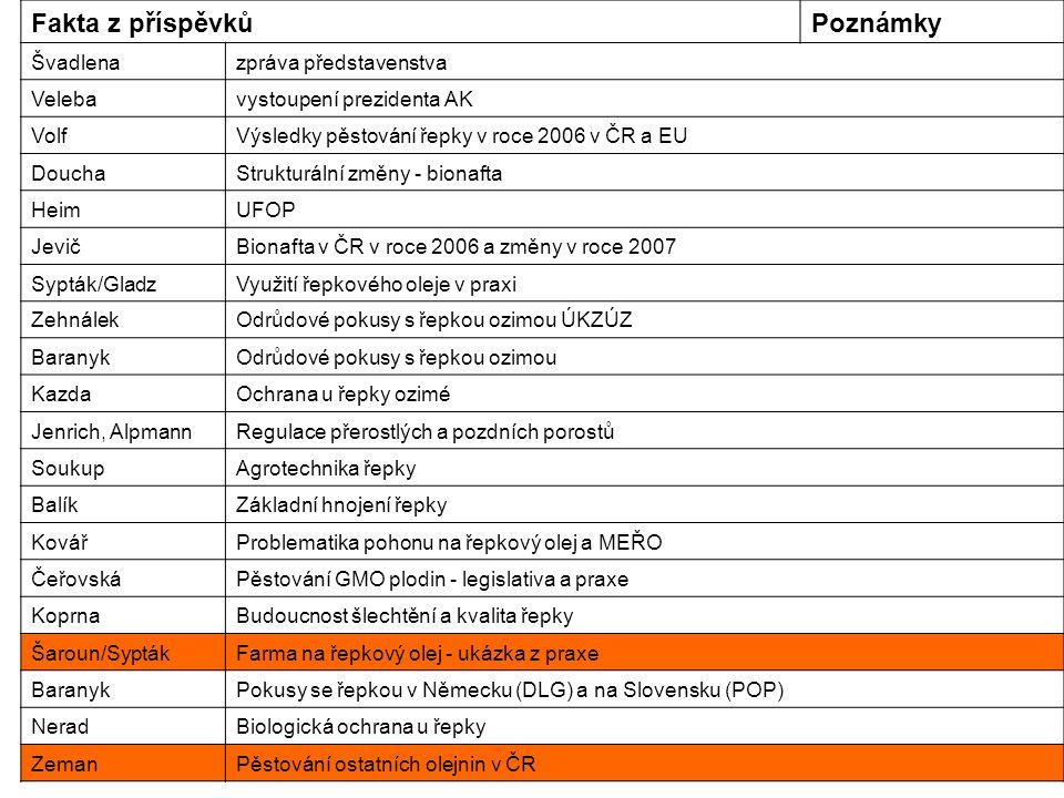 Fakta z příspěvkůPoznámky Švadlenazpráva představenstva Velebavystoupení prezidenta AK VolfVýsledky pěstování řepky v roce 2006 v ČR a EU DouchaStrukturální změny - bionafta HeimUFOP JevičBionafta v ČR v roce 2006 a změny v roce 2007 Sypták/GladzVyužití řepkového oleje v praxi ZehnálekOdrůdové pokusy s řepkou ozimou ÚKZÚZ BaranykOdrůdové pokusy s řepkou ozimou KazdaOchrana u řepky ozimé Jenrich, AlpmannRegulace přerostlých a pozdních porostů SoukupAgrotechnika řepky BalíkZákladní hnojení řepky KovářProblematika pohonu na řepkový olej a MEŘO ČeřovskáPěstování GMO plodin - legislativa a praxe KoprnaBudoucnost šlechtění a kvalita řepky Šaroun/SyptákFarma na řepkový olej - ukázka z praxe BaranykPokusy se řepkou v Německu (DLG) a na Slovensku (POP) NeradBiologická ochrana u řepky ZemanPěstování ostatních olejnin v ČR