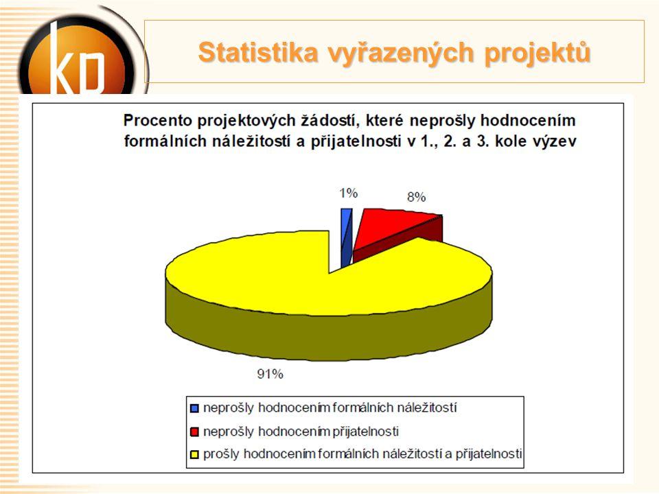 Statistika vyřazených projektů