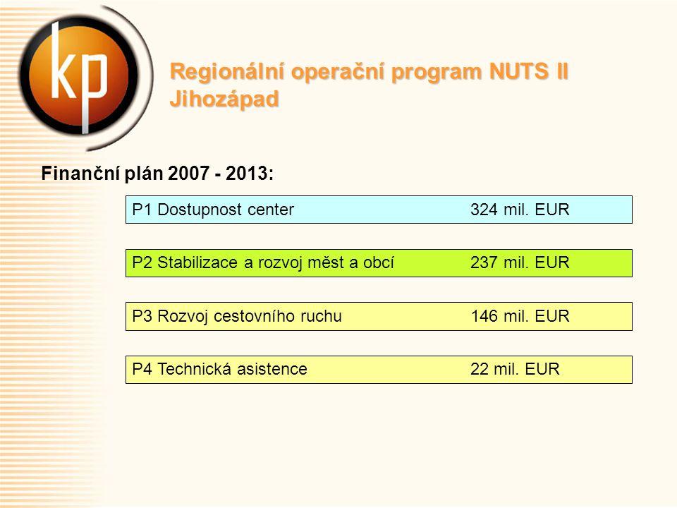 Regionální operační program NUTS II Jihozápad Finanční plán 2007 - 2013: P1 Dostupnost center 324 mil.
