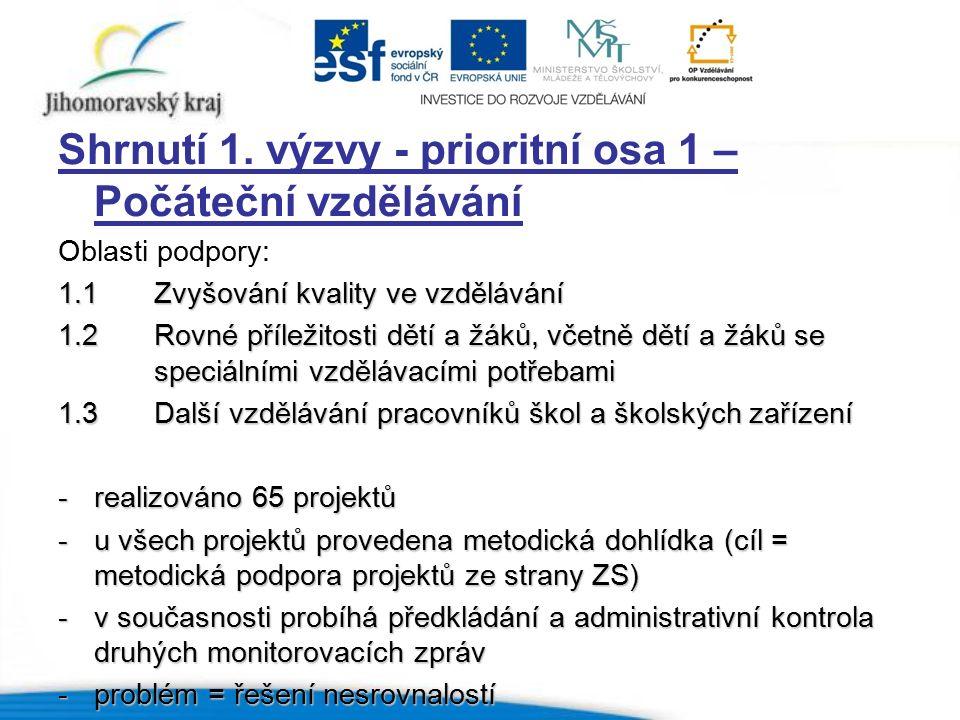 Shrnutí 1. výzvy - prioritní osa 1 – Počáteční vzdělávání Oblasti podpory: 1.1Zvyšování kvality ve vzdělávání 1.2Rovné příležitosti dětí a žáků, včetn