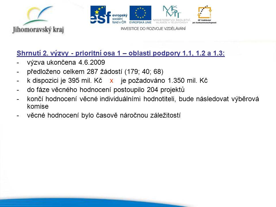 Shrnutí 2. výzvy - prioritní osa 1 – oblasti podpory 1.1, 1.2 a 1.3: -výzva ukončena 4.6.2009 -předloženo celkem 287 žádostí (179; 40; 68) -k dispozic