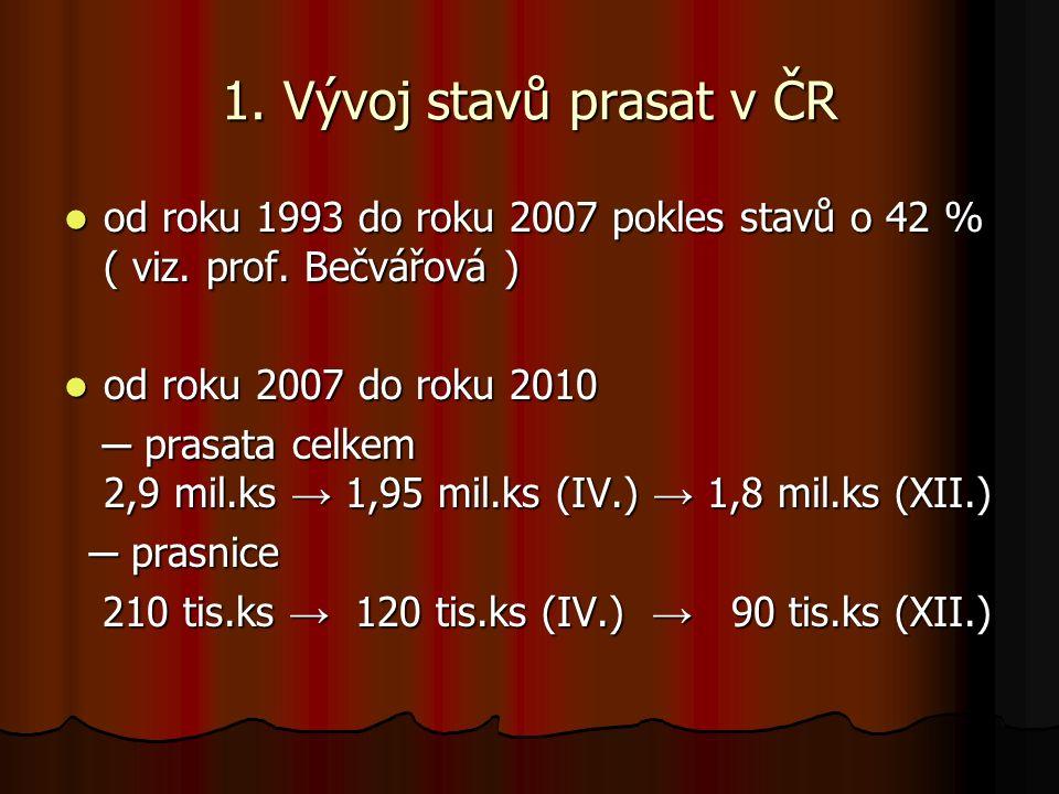 1. Vývoj stavů prasat v ČR od roku 1993 do roku 2007 pokles stavů o 42 % ( viz.
