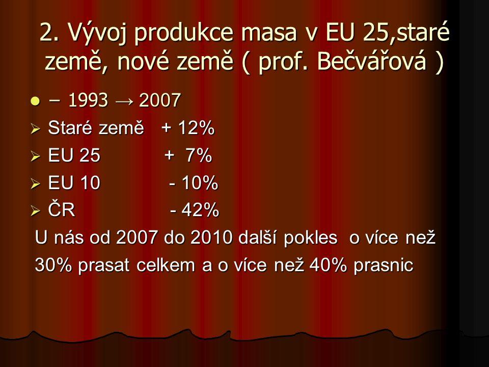2. Vývoj produkce masa v EU 25,staré země, nové země ( prof. Bečvářová ) − 1993 → 2007 − 1993 → 2007  Staré země + 12%  EU 25 + 7%  EU 10 - 10%  Č