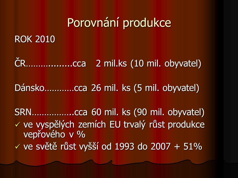 Porovnání produkce ROK 2010 ČR……….........cca 2 mil.ks (10 mil. obyvatel) Dánsko…………cca 26 mil. ks (5 mil. obyvatel) SRN……………..cca 60 mil. ks (90 mil.