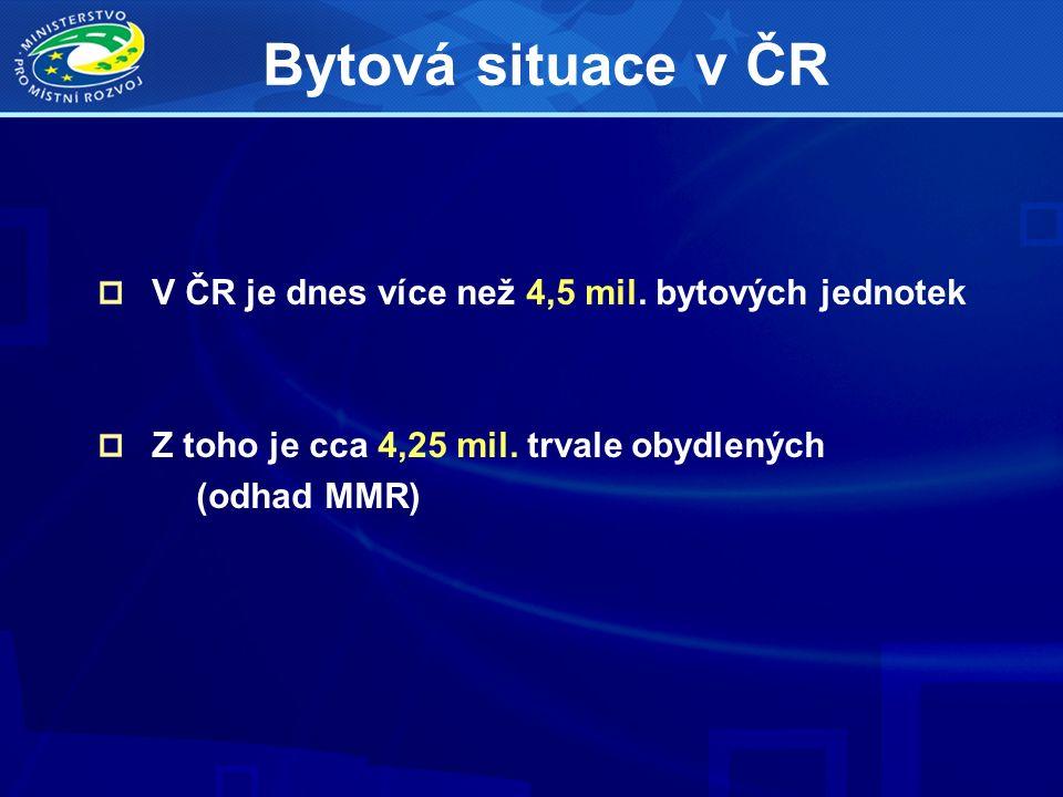 V ČR je dnes více než 4,5 mil. bytových jednotek Z toho je cca 4,25 mil. trvale obydlených (odhad MMR) Bytová situace v ČR