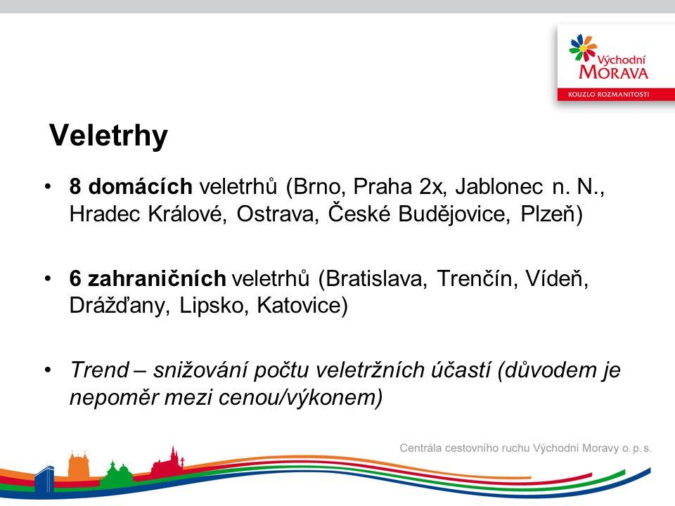 Projekt čtyř moravských krajů a aktivní in-house PR -Duchovní dědictví Moravy a Slezska -Realizátor: Olomoucký kraj, jazykové mutace ČJ, PL, IT, NJ -Náklad 40.000 ks katalogů In-house PR realizovaná CCRVM V roce 2012 bylo vydáno celkem 269 tiskových zpráv.