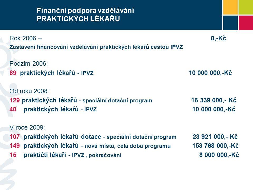 Finanční podpora vzdělávání PRAKTICKÝCH LÉKAŘŮ Rok 2006 – 0,-Kč Zastavení financování vzdělávání praktických lékařů cestou IPVZ Podzim 2006: 89 praktických lékařů - IPVZ 10 000 000,-Kč Od roku 2008: 129 praktických lékařů - speciální dotační program 16 339 000,- Kč 40 praktických lékařů - IPVZ 10 000 000,-Kč V roce 2009: 107 praktických lékařů dotace - speciální dotační program 23 921 000,- Kč 149 praktických lékařů - nová místa, celá doba programu 153 768 000,-Kč 15 praktičtí lékaři - IPVZ, pokračování 8 000 000,-Kč
