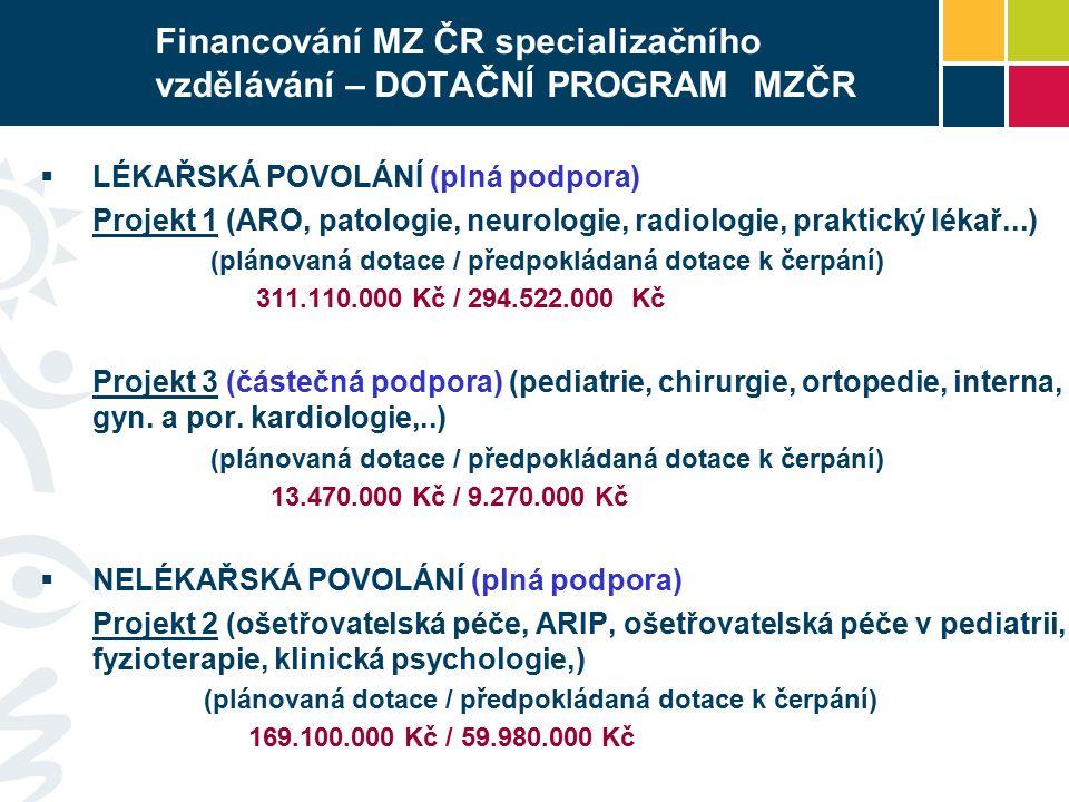 Financování MZ ČR specializačního vzdělávání – DOTAČNÍ PROGRAM MZČR  LÉKAŘSKÁ POVOLÁNÍ (plná podpora) Projekt 1 (ARO, patologie, neurologie, radiologie, praktický lékař...) (plánovaná dotace / předpokládaná dotace k čerpání) 311.110.000 Kč / 294.522.000 Kč Projekt 3 (částečná podpora) (pediatrie, chirurgie, ortopedie, interna, gyn.