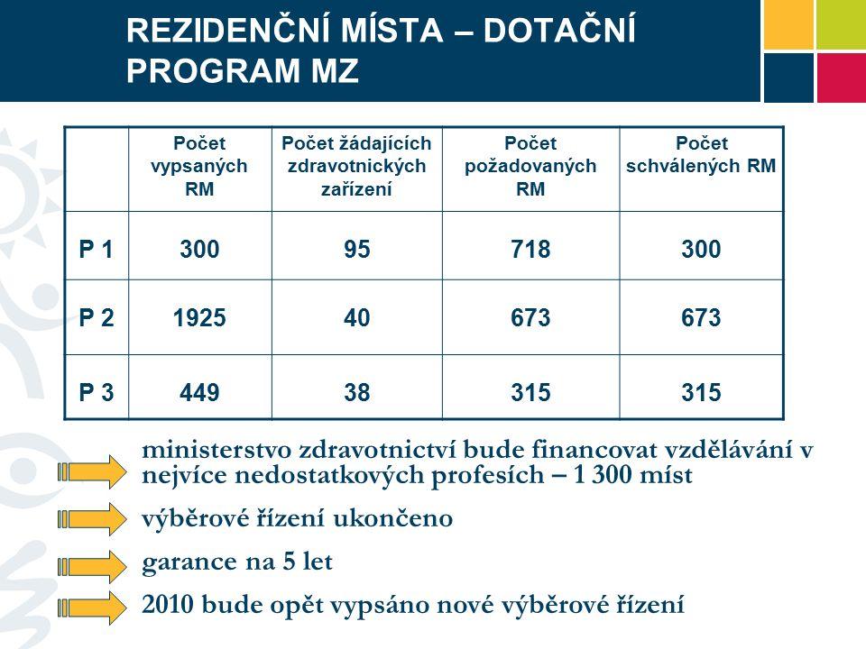 REZIDENČNÍ MÍSTA – DOTAČNÍ PROGRAM MZ Počet vypsaných RM Počet žádajících zdravotnických zařízení Počet požadovaných RM Počet schválených RM P 130095718300 P 2192540673 P 344938315 ministerstvo zdravotnictví bude financovat vzdělávání v nejvíce nedostatkových profesích – 1 300 míst výběrové řízení ukončeno garance na 5 let 2010 bude opět vypsáno nové výběrové řízení