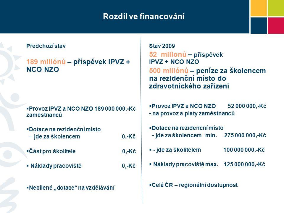 """Rozdíl ve financování Předchozí stav 189 miliónů – příspěvek IPVZ + NCO NZO  Provoz IPVZ a NCO NZO 189 000 000,-Kč zaměstnanců  Dotace na rezidenční místo – jde za školencem 0,-Kč  Část pro školitele 0,-Kč  Náklady pracoviště 0,-Kč  Necílené """"dotace na vzdělávání Stav 2009 52 milionů – příspěvek IPVZ + NCO NZO 500 miliónů – peníze za školencem na rezidenční místo do zdravotnického zařízení  Provoz IPVZ a NCO NZO 52 000 000,-Kč - na provoz a platy zaměstnanců  Dotace na rezidenční místo - jde za školencem min."""