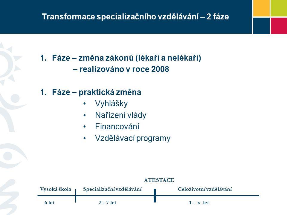 Transformace specializačního vzdělávání – 2 fáze  Fáze – změna zákonů (lékaři a nelékaři) – realizováno v roce 2008  Fáze – praktická změna Vyhlášky Nařízení vlády Financování Vzdělávací programy Vysoká škola 6 let3 - 7 let Specializační vzdělávání ATESTACE Celoživotní vzdělávání 1 - x let