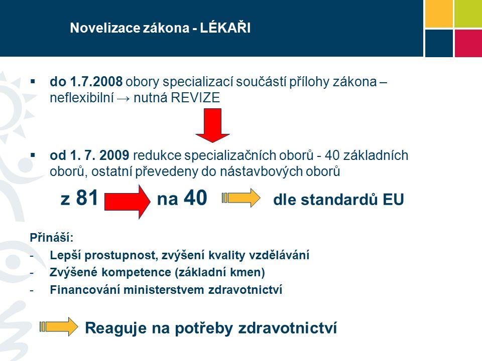 Novelizace zákona - LÉKAŘI  do 1.7.2008 obory specializací součástí přílohy zákona – neflexibilní → nutná REVIZE  od 1.
