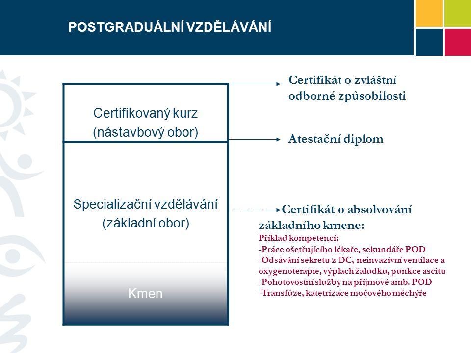 POSTGRADUÁLNÍ VZDĚLÁVÁNÍ Certifikovaný kurz (nástavbový obor) Specializační vzdělávání (základní obor) Kmen Certifikát o zvláštní odborné způsobilosti Atestační diplom Certifikát o absolvování základního kmene: Příklad kompetencí: -Práce ošetřujícího lékaře, sekundáře POD -Odsávání sekretu z DC, neinvazivní ventilace a oxygenoterapie, výplach žaludku, punkce ascitu -Pohotovostní služby na příjmové amb.