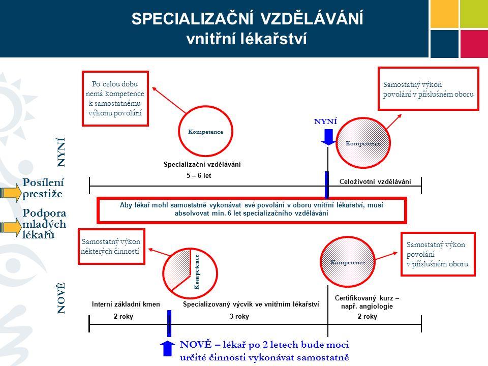 NELÉKAŘI Redukce, racionalizace a zkrácení studia specializačních oborů z 85 na 62 dle standardů EU Příklad: Při započtení základního modulu (80 hodin) lze absolvovat studium např.