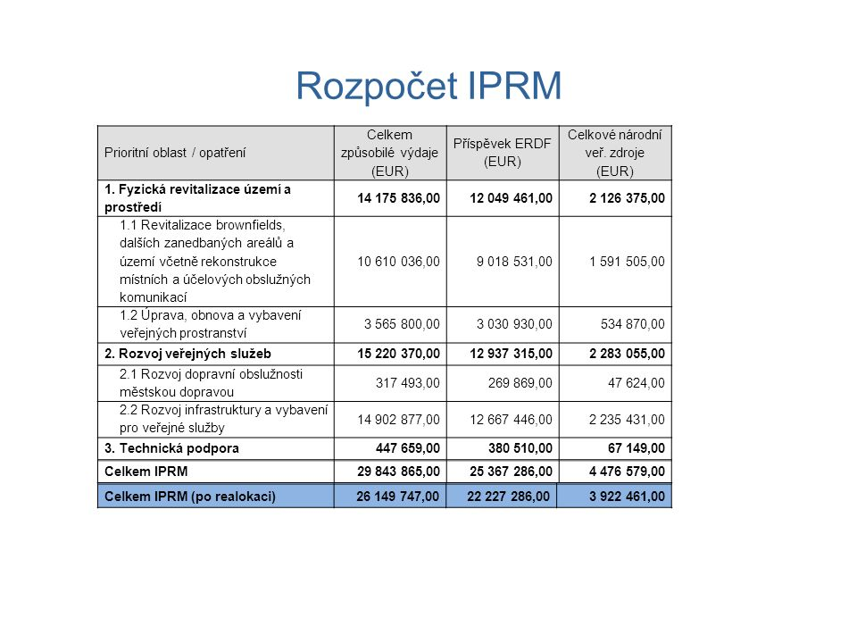 Stav realizace IPRM Z celkového počtu 32 projektů v rámci IPRM Kladna: Ukončeno - 31 projektů, z toho 27 projektů Statutárního města Kladna a 4 projekty jiných subjektů, financovaných z IPRM V současné době je realizován 1 projekt s termínem ukončení fyzické realizace 23.