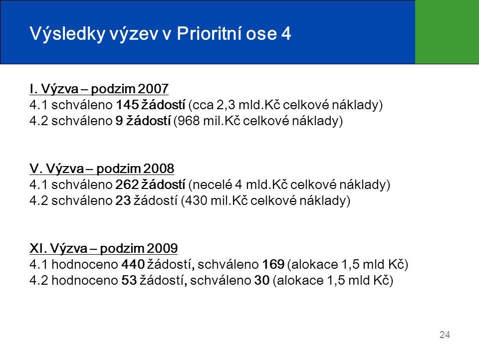 Výsledky výzev v Prioritní ose 4 I. Výzva – podzim 2007 4.1 schváleno 145 žádostí (cca 2,3 mld.Kč celkové náklady) 4.2 schváleno 9 žádostí (968 mil.Kč