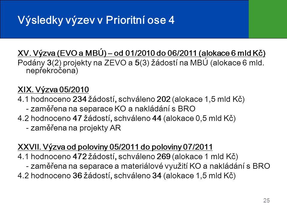 Výsledky výzev v Prioritní ose 4 XV. Výzva (EVO a MBÚ) – od 01/2010 do 06/2011 (alokace 6 mld Kč) Podány 3(2) projekty na ZEVO a 5(3) žádostí na MBÚ (