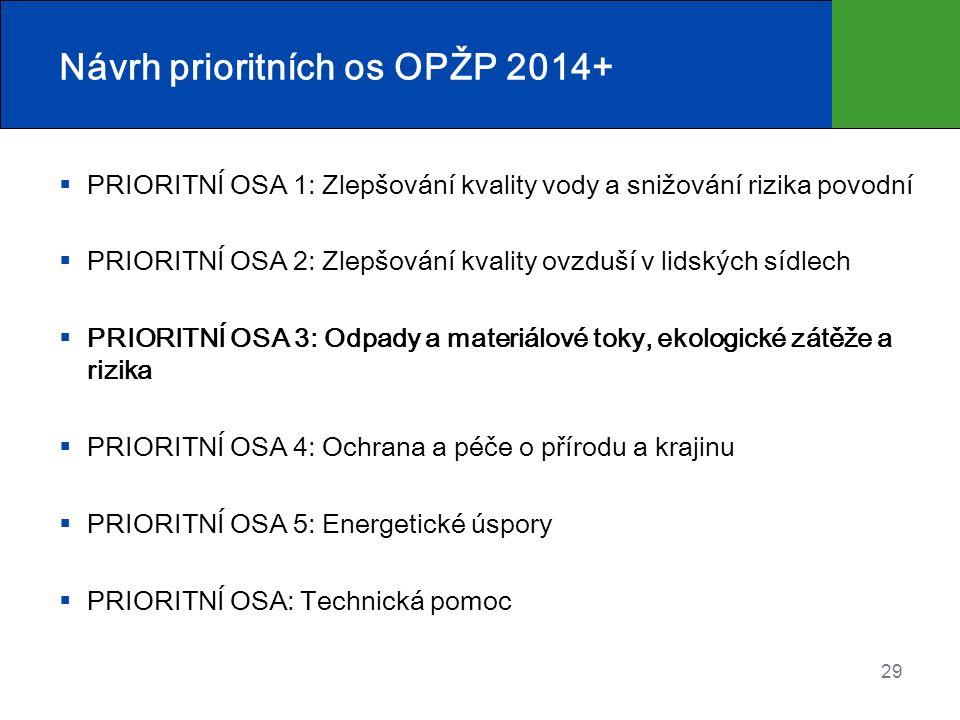Návrh prioritních os OPŽP 2014+  PRIORITNÍ OSA 1: Zlepšování kvality vody a snižování rizika povodní  PRIORITNÍ OSA 2: Zlepšování kvality ovzduší v
