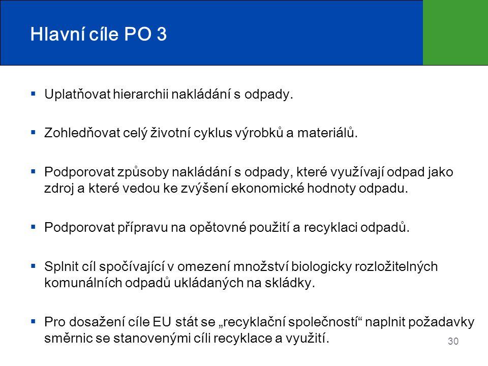 Hlavní cíle PO 3  Uplatňovat hierarchii nakládání s odpady.  Zohledňovat celý životní cyklus výrobků a materiálů.  Podporovat způsoby nakládání s o