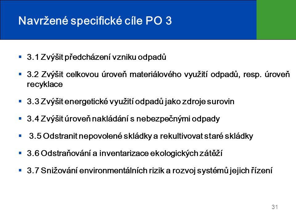 Navržené specifické cíle PO 3  3.1 Zvýšit předcházení vzniku odpadů  3.2 Zvýšit celkovou úroveň materiálového využití odpadů, resp. úroveň recyklace