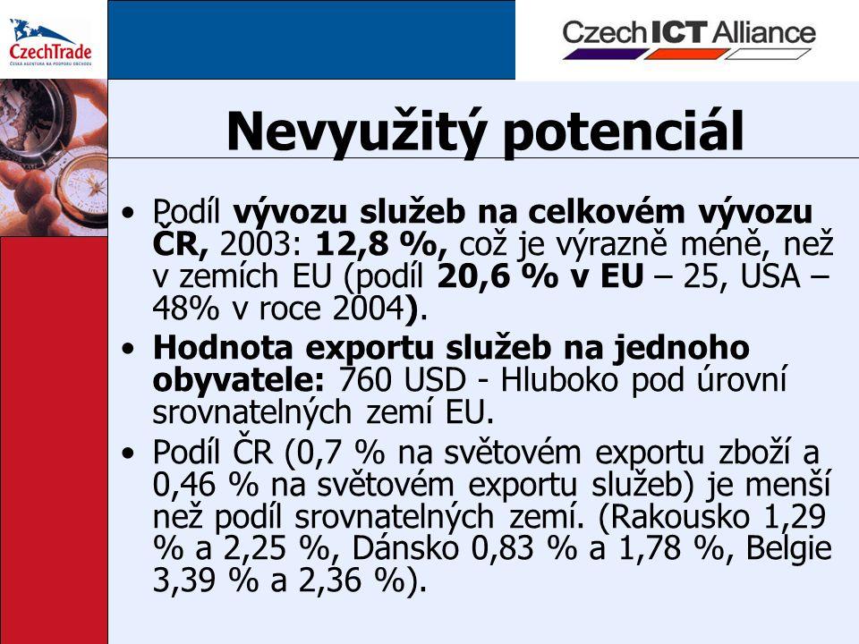 Nevyužitý potenciál Podíl vývozu služeb na celkovém vývozu ČR, 2003: 12,8 %, což je výrazně méně, než v zemích EU (podíl 20,6 % v EU – 25, USA – 48% v roce 2004).