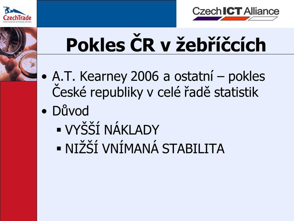 Pokles ČR v žebříčcích A.T.