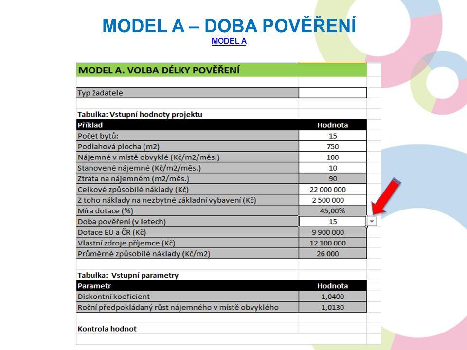 MODEL A – DOBA POVĚŘENÍ MODEL A