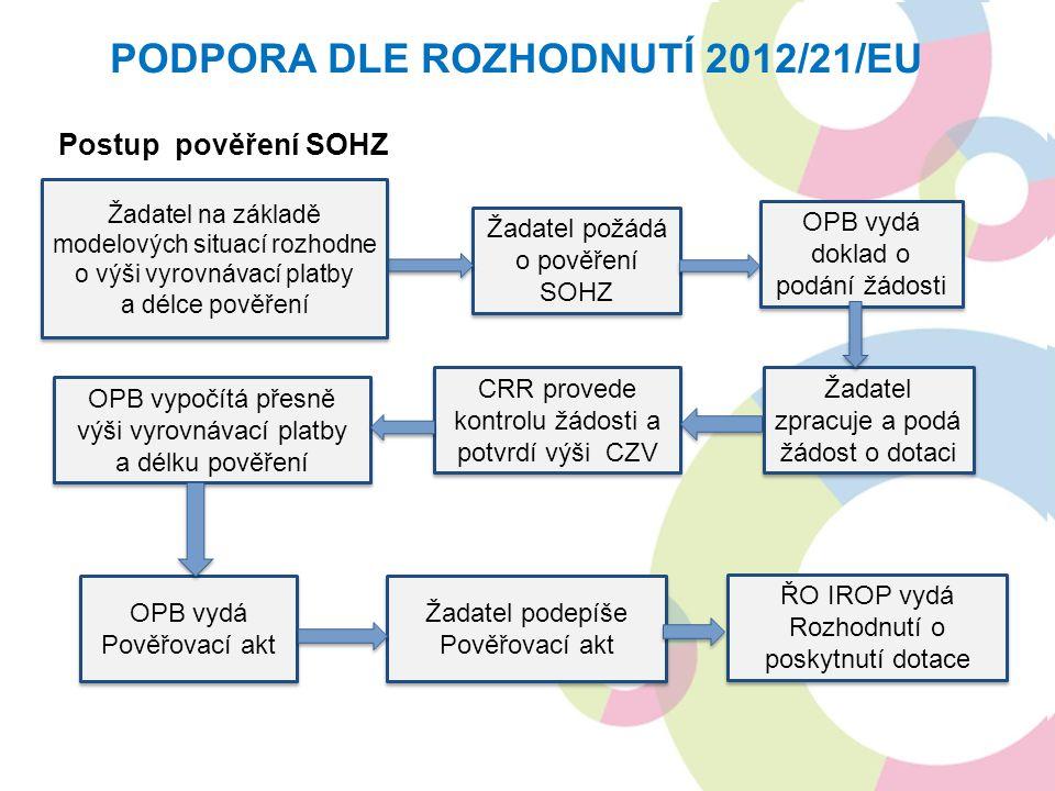 Postup pověření SOHZ PODPORA DLE ROZHODNUTÍ 2012/21/EU Žadatel požádá o pověření SOHZ OPB vydá Pověřovací akt OPB vypočítá přesně výši vyrovnávací pla