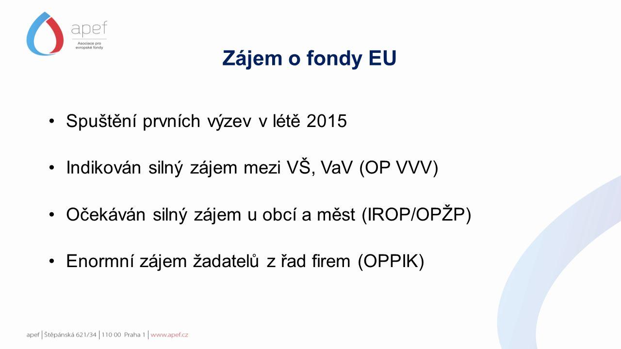 Zájem o fondy EU: OPPIK 119 mld 4685 žádostí 17,8 mld. alokace 6,7 (20):1