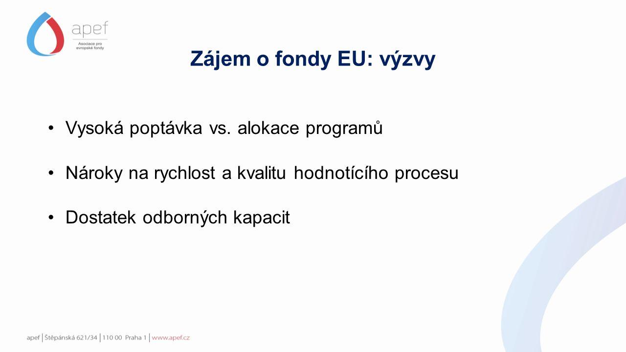 Zájem o fondy EU: výzvy Vysoká poptávka vs.