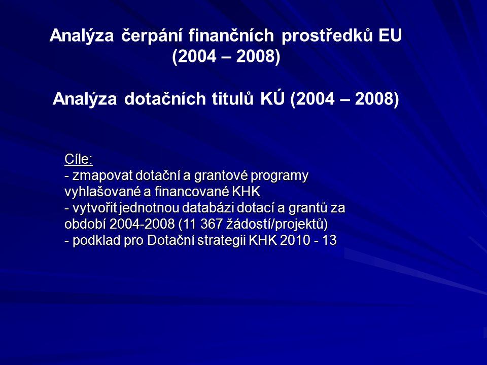 Analýza čerpání finančních prostředků EU (2004 – 2008) Analýza dotačních titulů KÚ (2004 – 2008) Cíle: - zmapovat dotační a grantové programy vyhlašované a financované KHK - vytvořit jednotnou databázi dotací a grantů za období 2004-2008 (11 367 žádostí/projektů) - podklad pro Dotační strategii KHK 2010 - 13