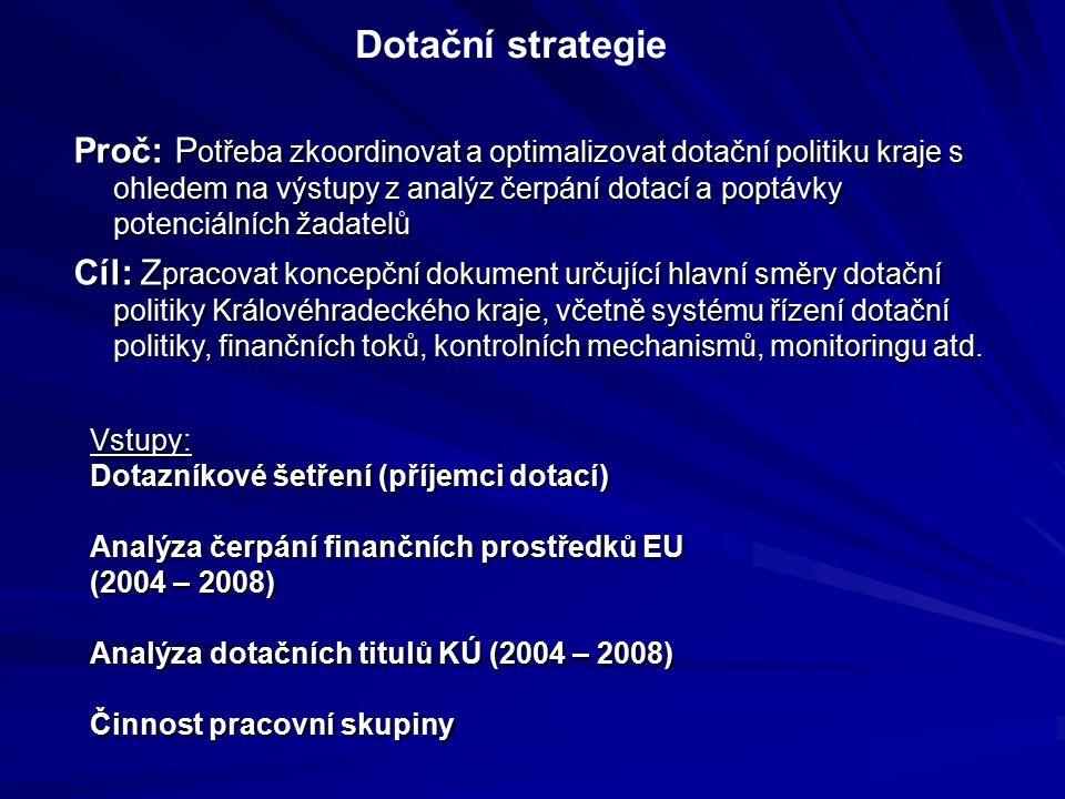Dotační strategie Vstupy: Dotazníkové šetření (příjemci dotací) Analýza čerpání finančních prostředků EU (2004 – 2008) Analýza dotačních titulů KÚ (2004 – 2008) Činnost pracovní skupiny Proč: P otřeba zkoordinovat a optimalizovat dotační politiku kraje s ohledem na výstupy z analýz čerpání dotací a poptávky potenciálních žadatelů Cíl: Z pracovat koncepční dokument určující hlavní směry dotační politiky Královéhradeckého kraje, včetně systému řízení dotační politiky, finančních toků, kontrolních mechanismů, monitoringu atd.