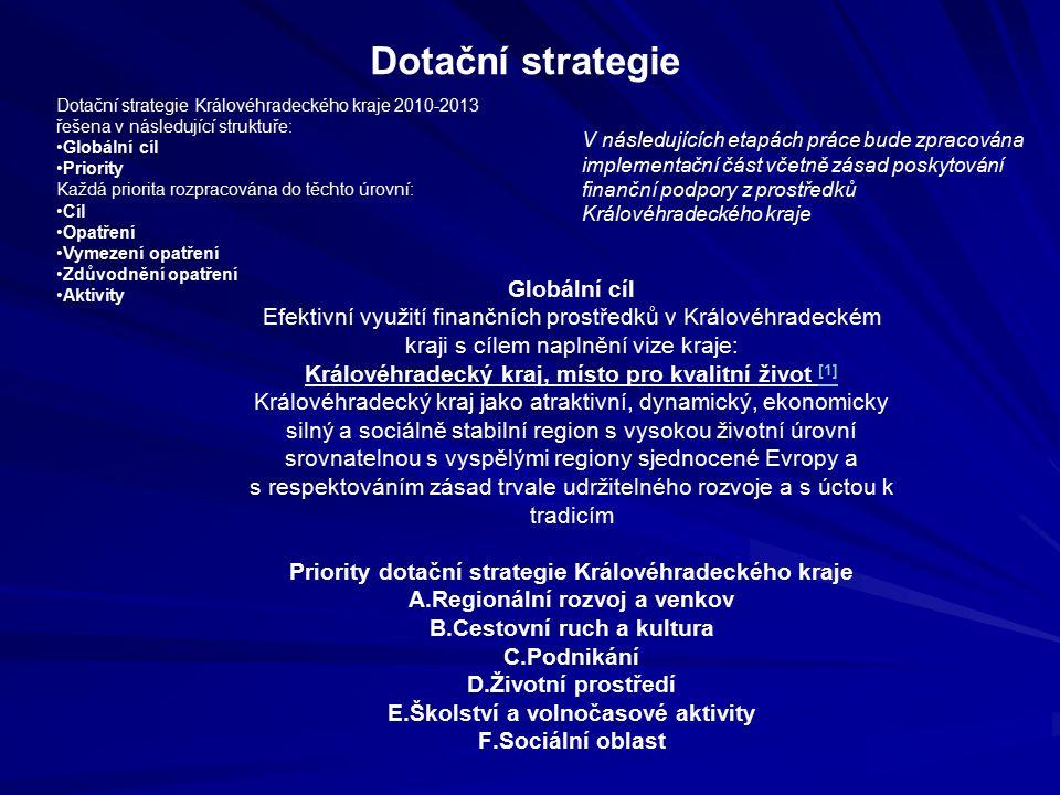 Dotační strategie Královéhradeckého kraje 2010-2013 řešena v následující struktuře: Globální cíl Priority Každá priorita rozpracována do těchto úrovní: Cíl Opatření Vymezení opatření Zdůvodnění opatření Aktivity Dotační strategie V následujících etapách práce bude zpracována implementační část včetně zásad poskytování finanční podpory z prostředků Královéhradeckého kraje Globální cíl Efektivní využití finančních prostředků v Královéhradeckém kraji s cílem naplnění vize kraje: Královéhradecký kraj, místo pro kvalitní život [1] [1] Královéhradecký kraj jako atraktivní, dynamický, ekonomicky silný a sociálně stabilní region s vysokou životní úrovní srovnatelnou s vyspělými regiony sjednocené Evropy a s respektováním zásad trvale udržitelného rozvoje a s úctou k tradicím Priority dotační strategie Královéhradeckého kraje A.Regionální rozvoj a venkov B.Cestovní ruch a kultura C.Podnikání D.Životní prostředí E.Školství a volnočasové aktivity F.Sociální oblast