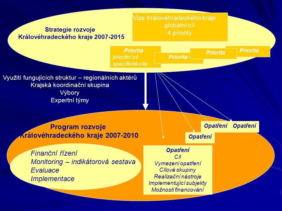 2004 - zahájení - definování potřeb 2005 - zahájení procesu tvorby SRK, aktivace regionálních účastníků 2006 - pokračování zpracování Strategie, projednávání 2007 jaro - schválení SRK 2007 – 2015 2007 podzim - schválení postupu zpracování PRK 2008-2010 2007 zima - zpracování PRK 2008 jaro - projednávání PRK 2008 léto - schválení Programu rozvoje kraje 2008 léto - vymezení venkova 2008 podzim/zima - návrh indikátorové sestavy 2009 jaro - nastavení procesu monitoringu PRK 2009 léto - 1.monitorovací zpráva PRK 2009 zima - závěr průběžné evaluace PRK … Jak dlouho: