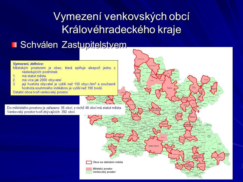 Vymezení venkovských obcí Královéhradeckého kraje Vymezení, definice: Městským prostorem je obec, která splňuje alespoň jednu z následujících podmínek: 1.má statut města 2.má více jak 2000 obyvatel 3.její hustota obyvatel je vyšší než 150 obyv./km 2 a současně hodnota souhrnného indikátoru je vyšší než 190 bodů Ostatní obce tvoří venkovský prostor.
