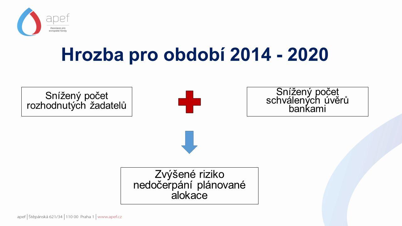 Snížený počet rozhodnutých žadatelů Snížený počet schválených úvěrů bankami Hrozba pro období 2014 - 2020 Zvýšené riziko nedočerpání plánované alokace