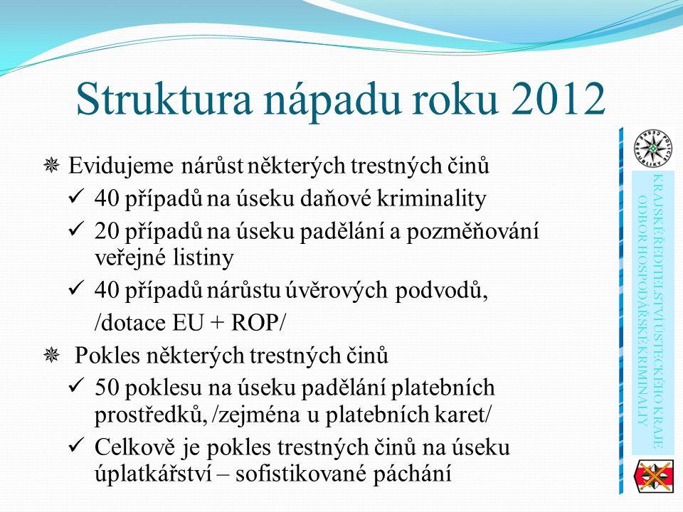 Struktura nápadu roku 2012  Evidujeme nárůst některých trestných činů 40 případů na úseku daňové kriminality 20 případů na úseku padělání a pozměňování veřejné listiny 40 případů nárůstu úvěrových podvodů, /dotace EU + ROP/  Pokles některých trestných činů 50 poklesu na úseku padělání platebních prostředků, /zejména u platebních karet/ Celkově je pokles trestných činů na úseku úplatkářství – sofistikované páchání KRAJSKÉ ŘEDITELSTVÍ ÚSTECKÉHO KRAJE ODBOR HOSPODÁŘSKÉ KRIMINALIY