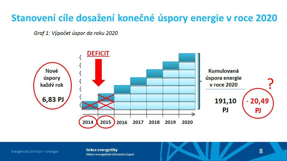 Sekce energetiky Odbor energetické účinnosti a úspor Energetická účinnost – strategie 8 Stanovení cíle dosažení konečné úspory energie v roce 2020 DEFICIT - 20,49 PJ