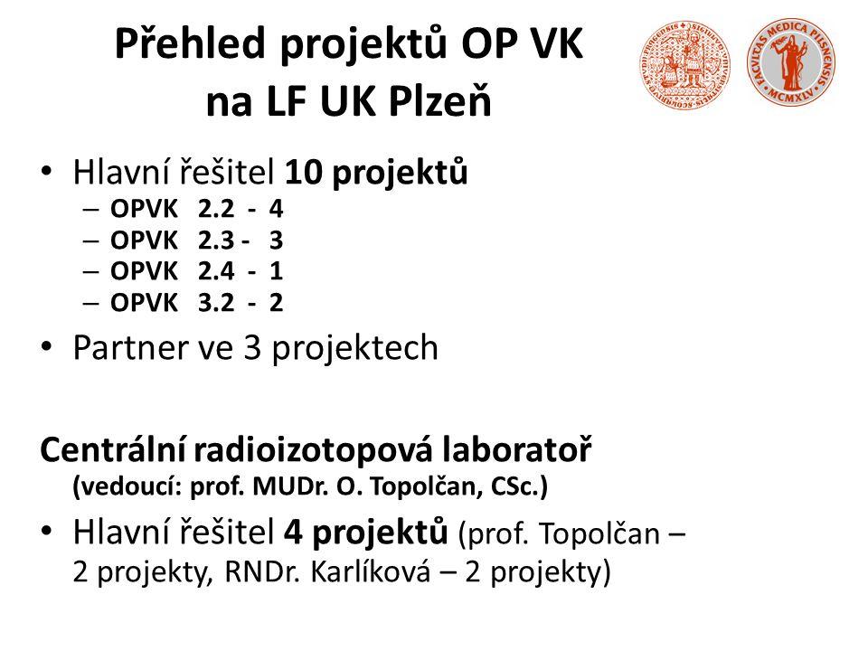 Přehled projektů OP VK na LF UK Plzeň Hlavní řešitel 10 projektů – OPVK 2.2 - 4 – OPVK 2.3 - 3 – OPVK 2.4 - 1 – OPVK 3.2 - 2 Partner ve 3 projektech Centrální radioizotopová laboratoř (vedoucí: prof.