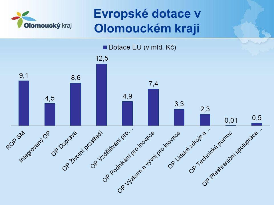Evropské dotace v Olomouckém kraji