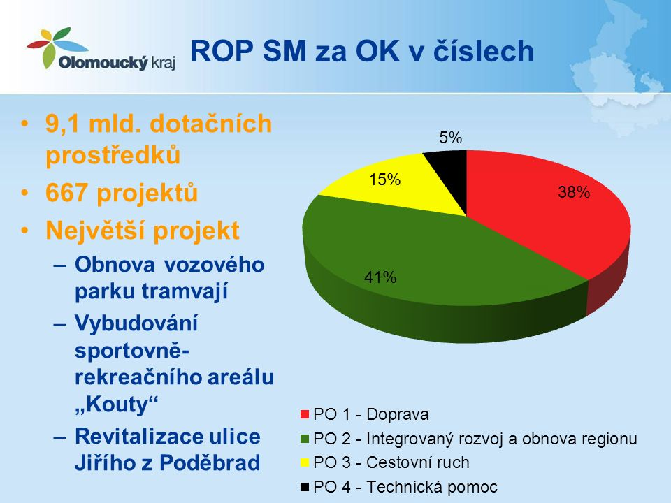 ROP SM za OK v číslech 9,1 mld.