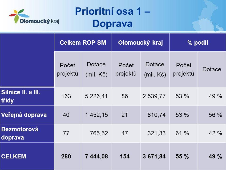 Prioritní osa 1 – Doprava Celkem ROP SMOlomoucký kraj% podíl Počet projektů Dotace (mil.