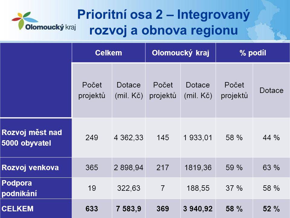 Prioritní osa 2 – Integrovaný rozvoj a obnova regionu CelkemOlomoucký kraj% podíl Počet projektů Dotace (mil.