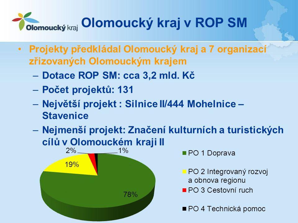 Souhrn projektů OK z ROP SM Anotace projektů na Webu Olomouckého kraje: http://www.kr-olomoucky.cz/projekty-olomouckeho-kraje-cl-14.html
