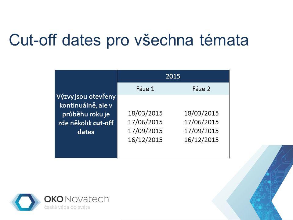 Cut-off dates pro všechna témata Výzvy jsou otevřeny kontinuálně, ale v průběhu roku je zde několik cut-off dates 2015 Fáze 1Fáze 2 18/03/2015 17/06/2015 17/09/2015 16/12/2015