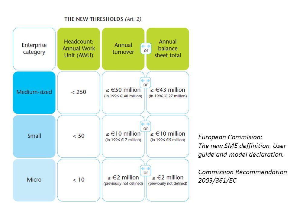 Technology Readiness Levels SME Instrument Zdroj: European Commission, 2013.