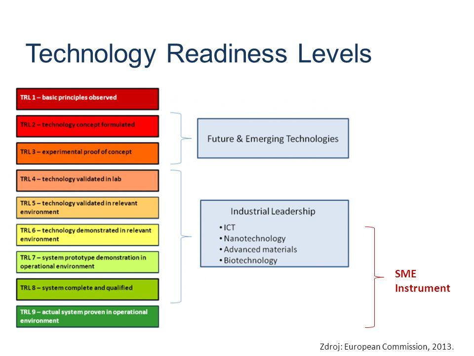 Fáze 1 (Koncept, Studie proveditelnosti) Testování konceptu, technické a tržní proveditelnosti.