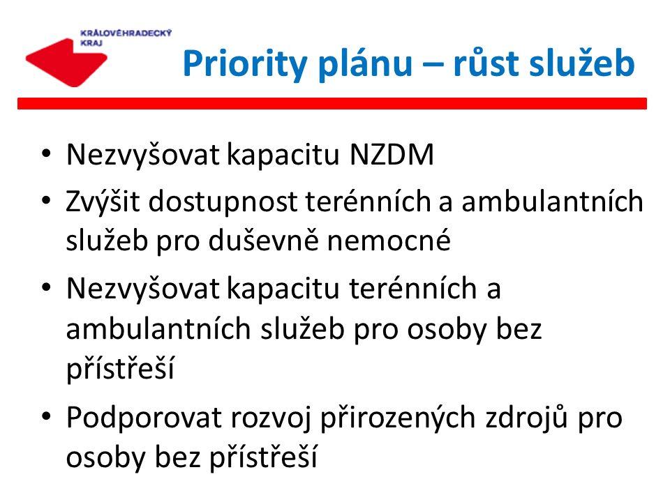 Nezvyšovat kapacitu NZDM Zvýšit dostupnost terénních a ambulantních služeb pro duševně nemocné Nezvyšovat kapacitu terénních a ambulantních služeb pro